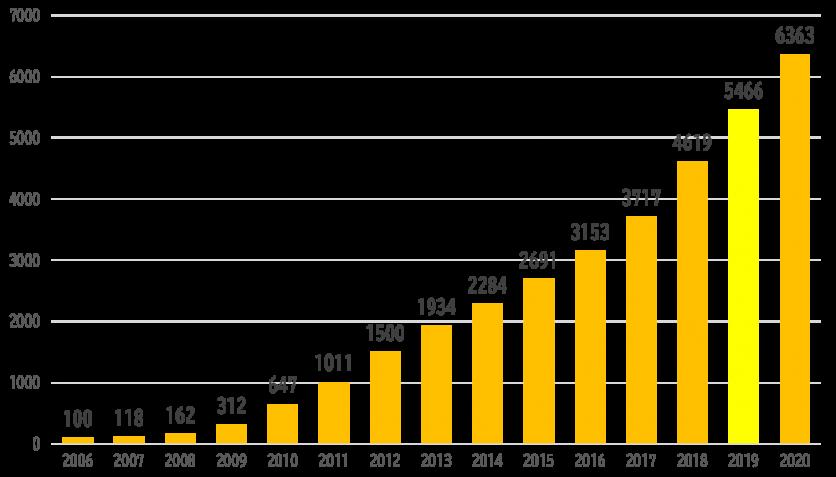 プロボノ登録者数~2020